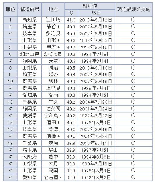画像19(気象庁最高気温ランキング)