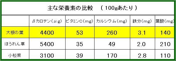 画像4(栄養素の比較)